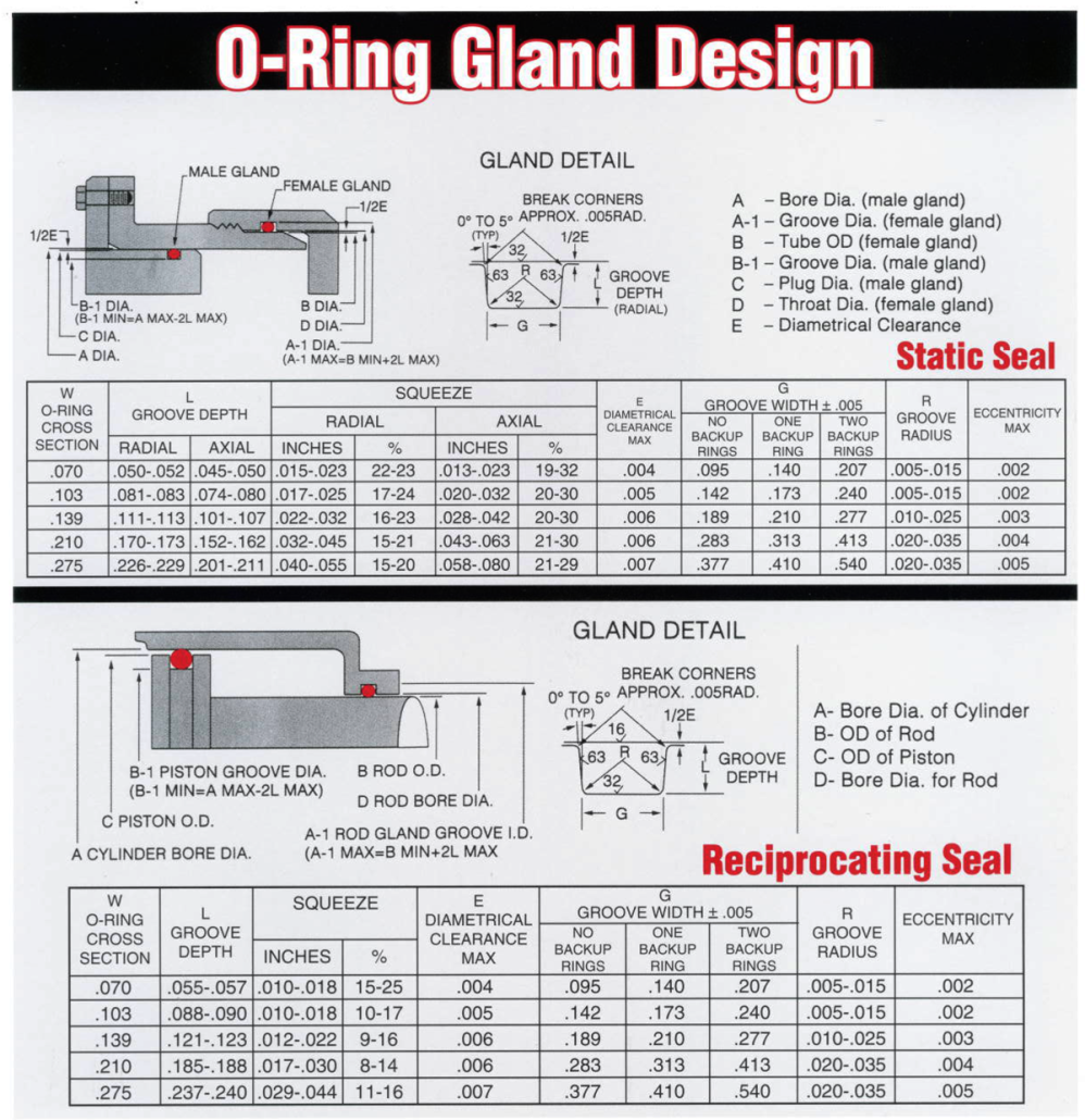 Seal tech o rings orings size chart compounds cross sections o ring gland design nvjuhfo Choice Image